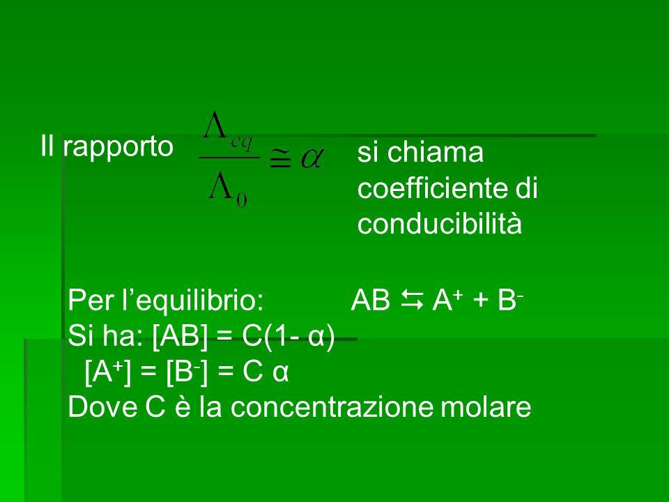 Il rapporto si chiama coefficiente di conducibilità. Per l'equilibrio: AB  A+ + B- Si ha: [AB] = C(1- α)